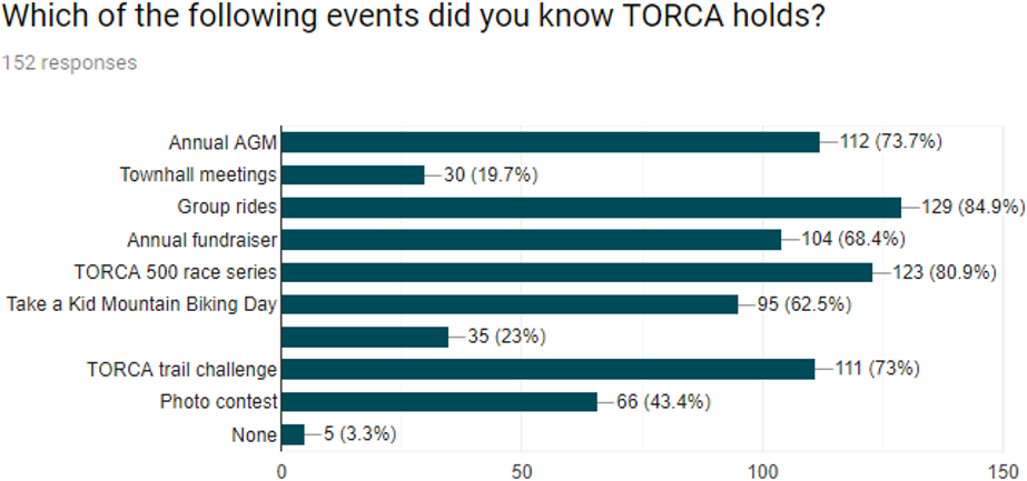 figure1: TORCA events held