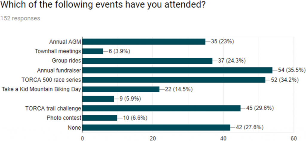 figure2: Events attended