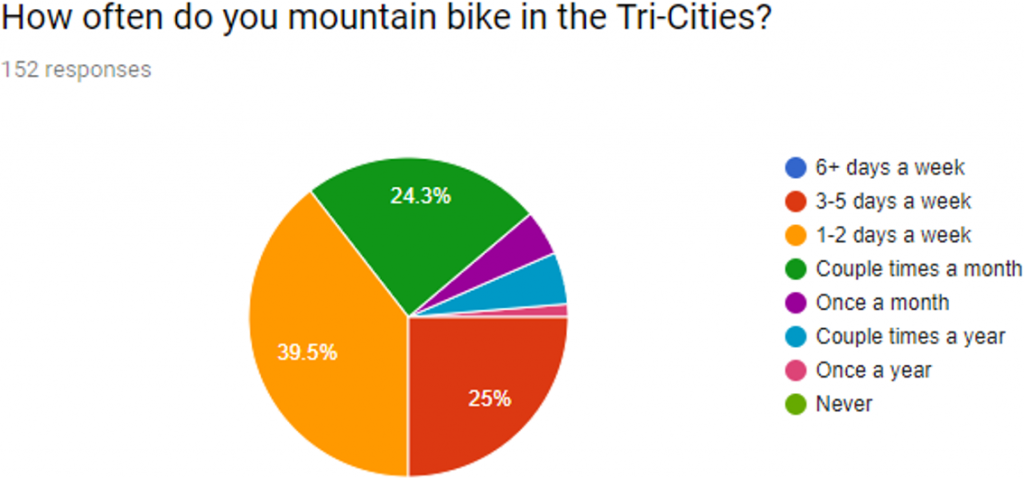 figure3: How often do you mountain bike?