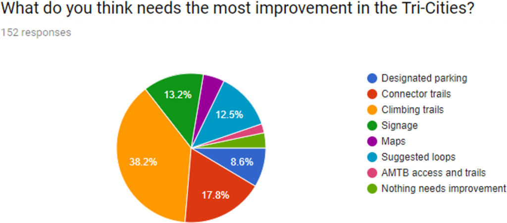 figure5: Improvements in the Tri-Cities