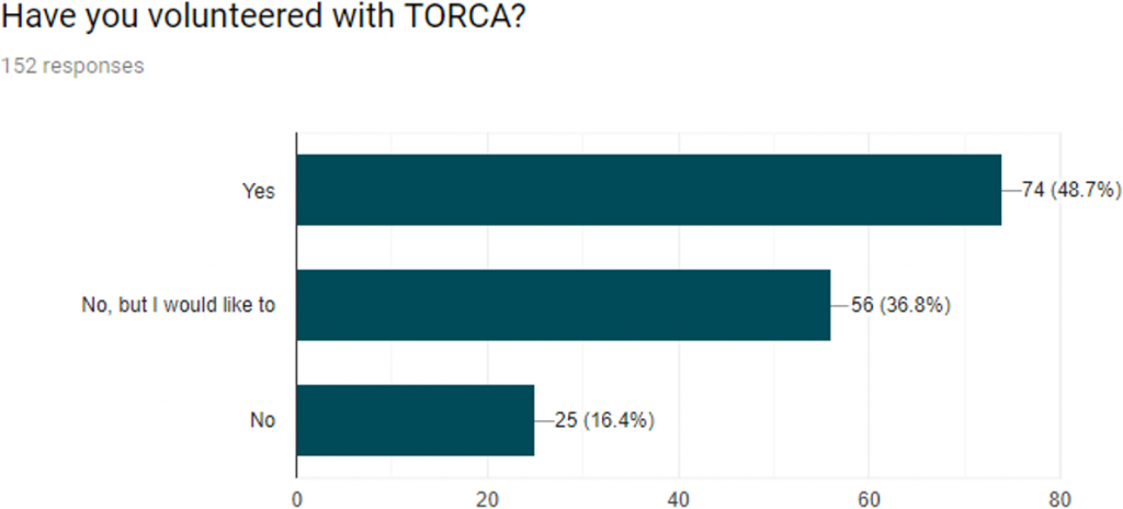 figure7: Have you volunteered with TORCA?